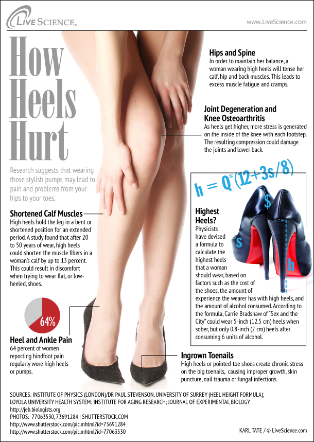 Problems from back pain to joint degeneration to ingrown toenails can accompany the wearing of those stylish pumps.