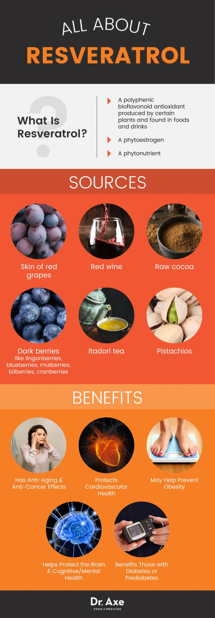 All about resveratrol - Dr. Axe