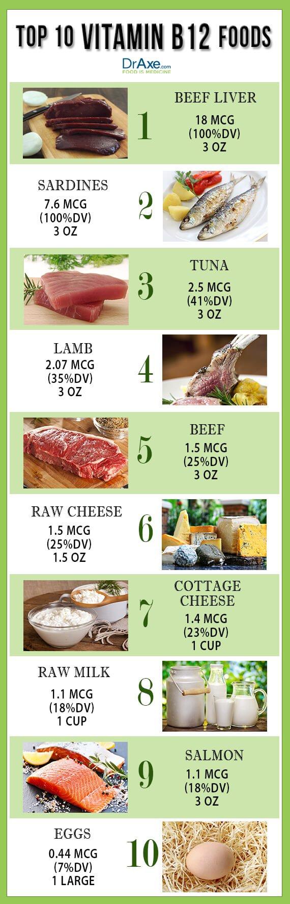 Vitamin B12 List