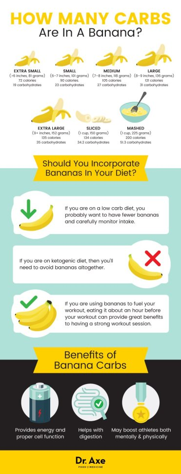 How Many Carbs In A Banana Calories In A Banana General Health Magazine
