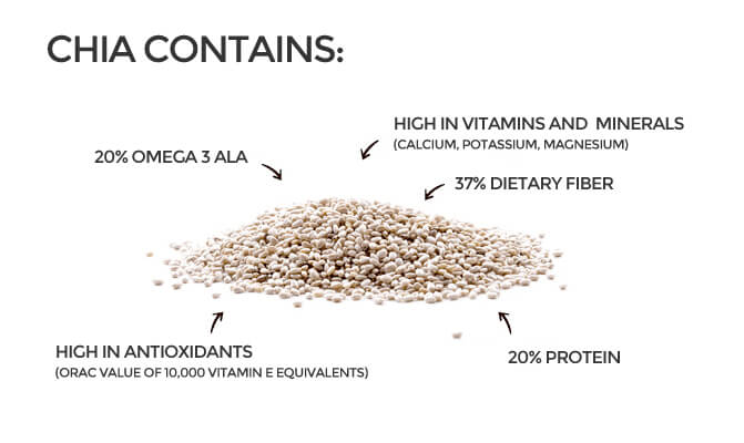 chia nutritional contents graphic