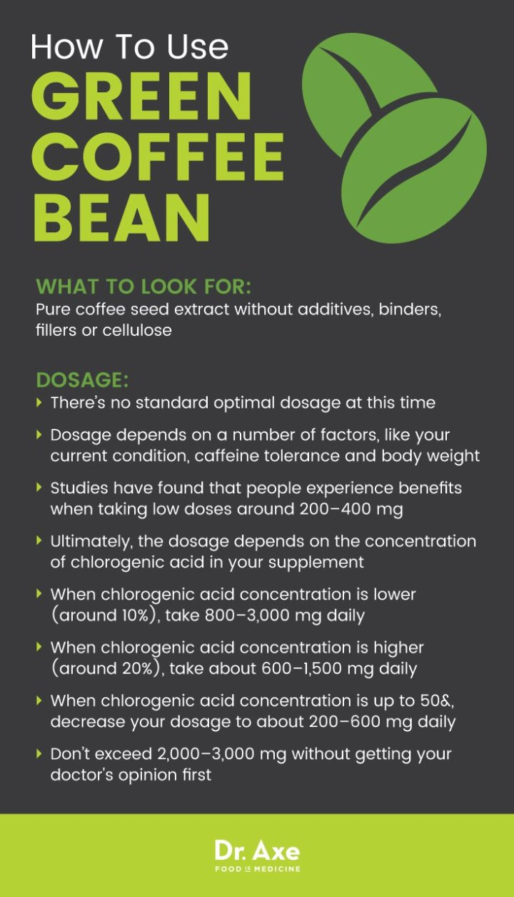 Green coffee bean usage - Dr. Axe