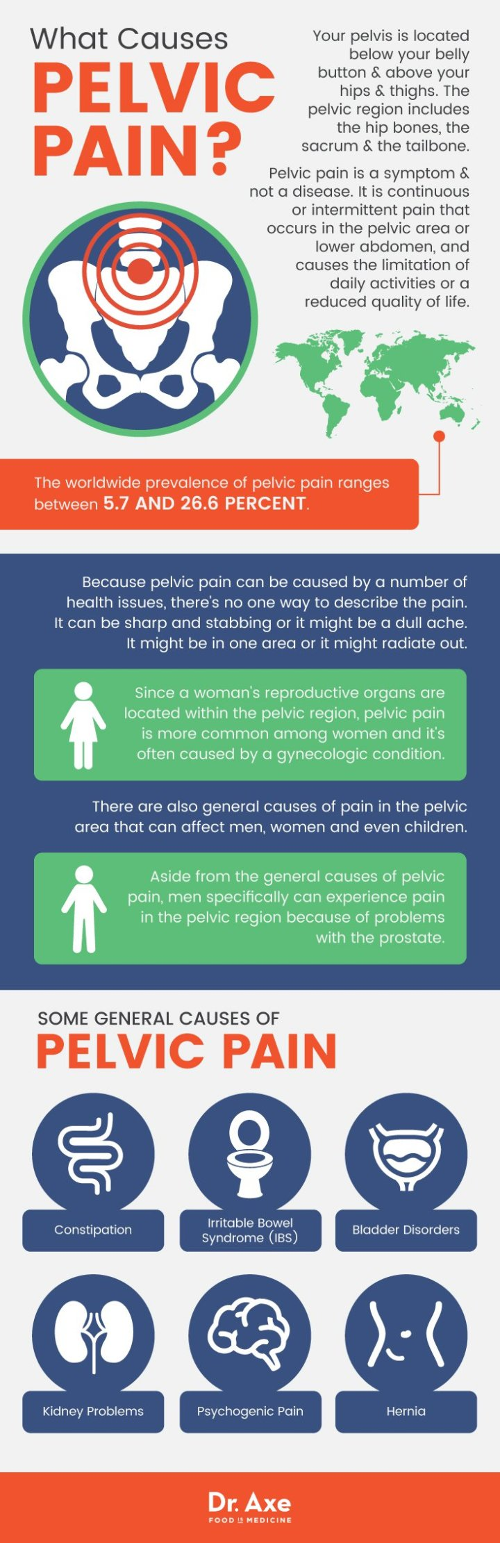 What causes pelvic pain?- Dr. Axe